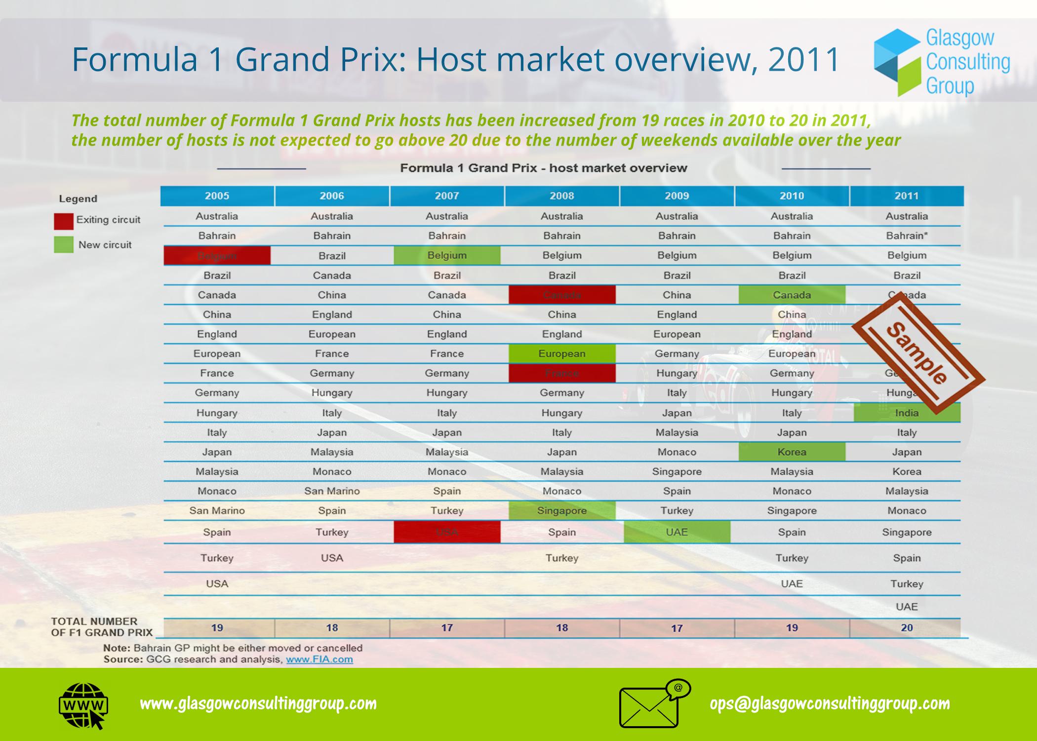 1-F1 Grand Prix Host Market Review 2011