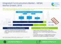 2 Integrated Communications Market MENA Market Growth, 2018