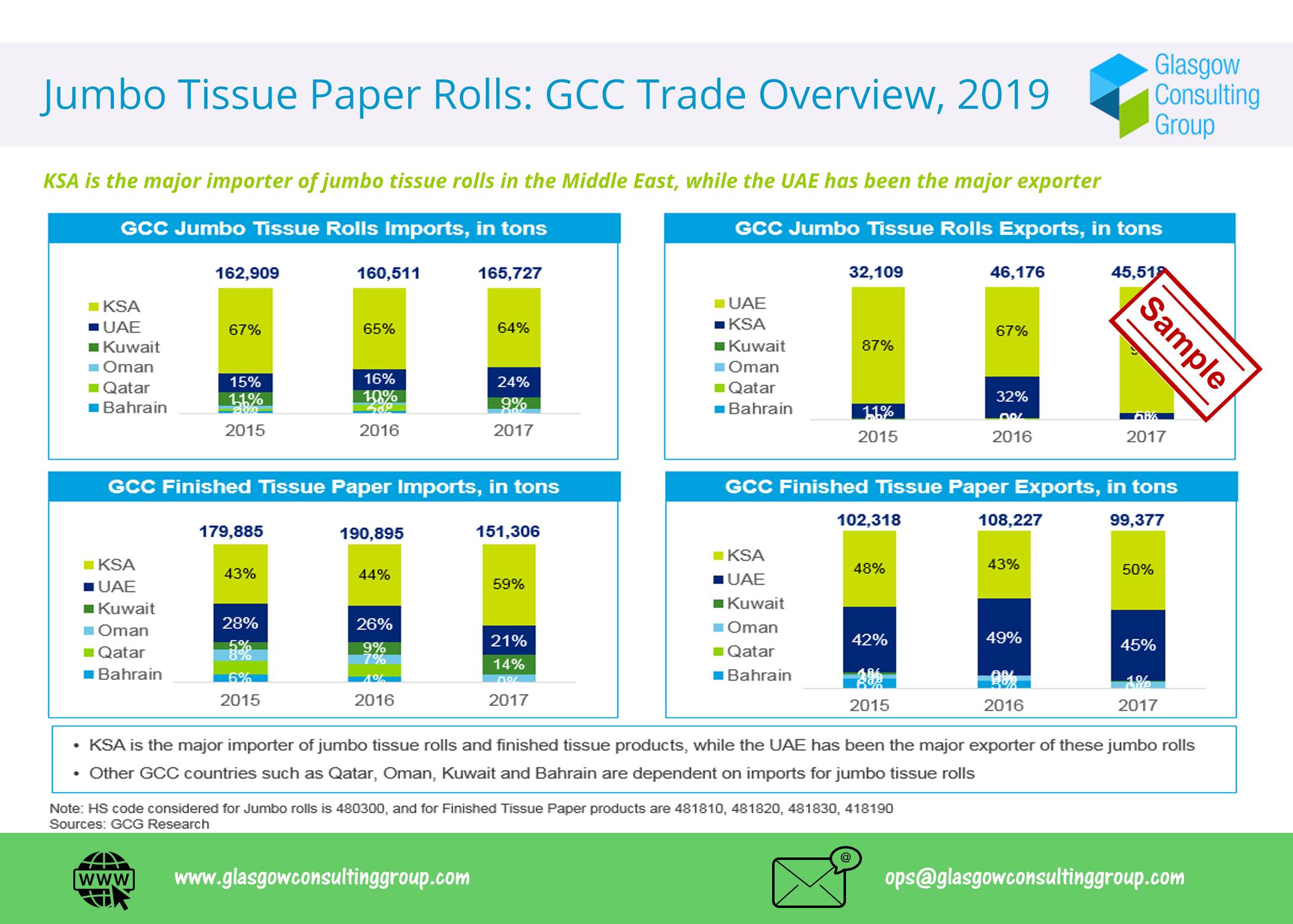 2 Jumbo Tissue Paper Rolls GCC Trade Overview, 2019