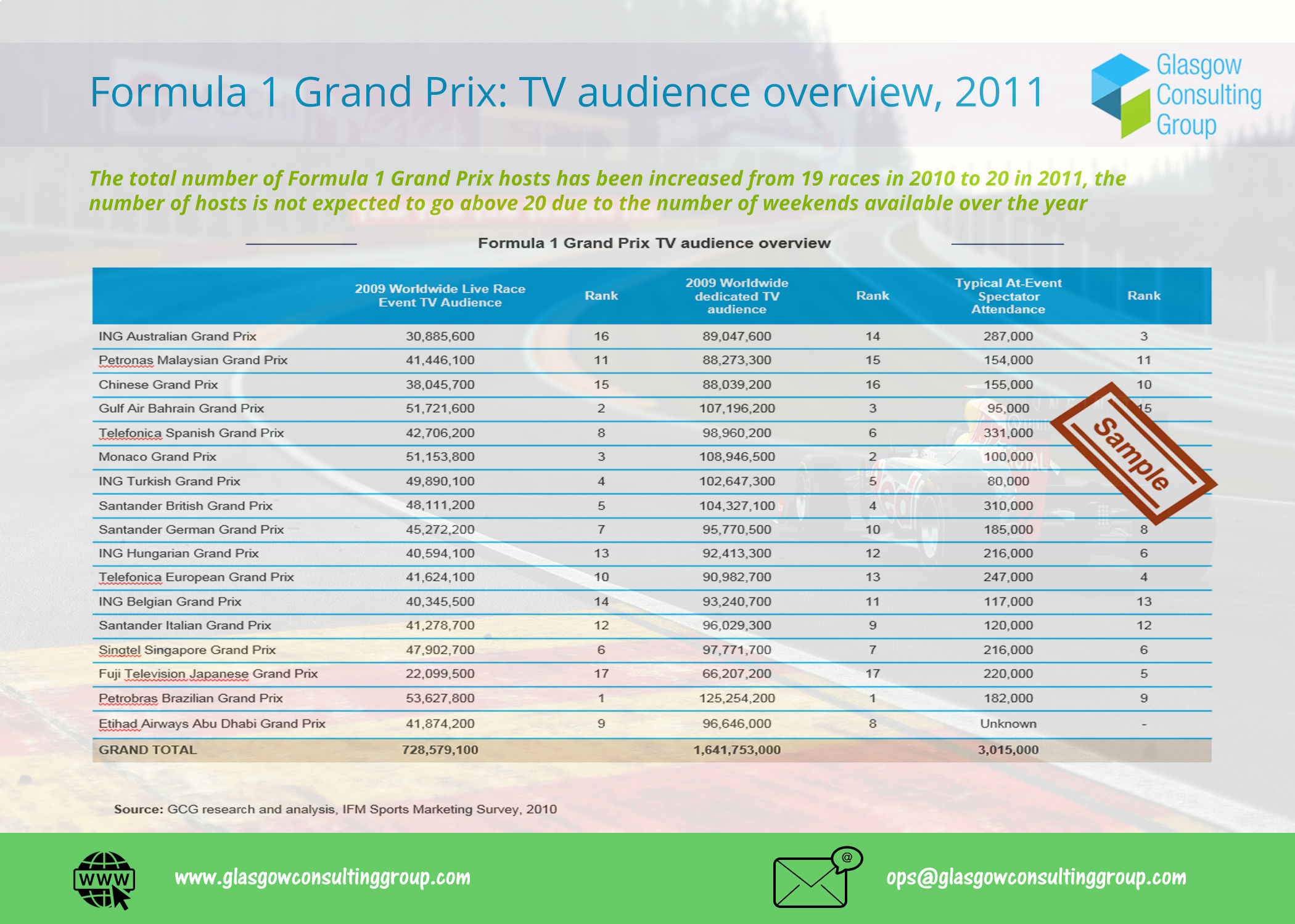 3-F1 Grand Prix TV audience overview