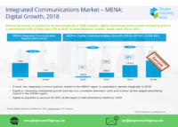 3 Integrated Communications Market MENA Digital Growth, 2018