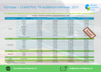 4-F1 Grand Prix TV audience overview 2