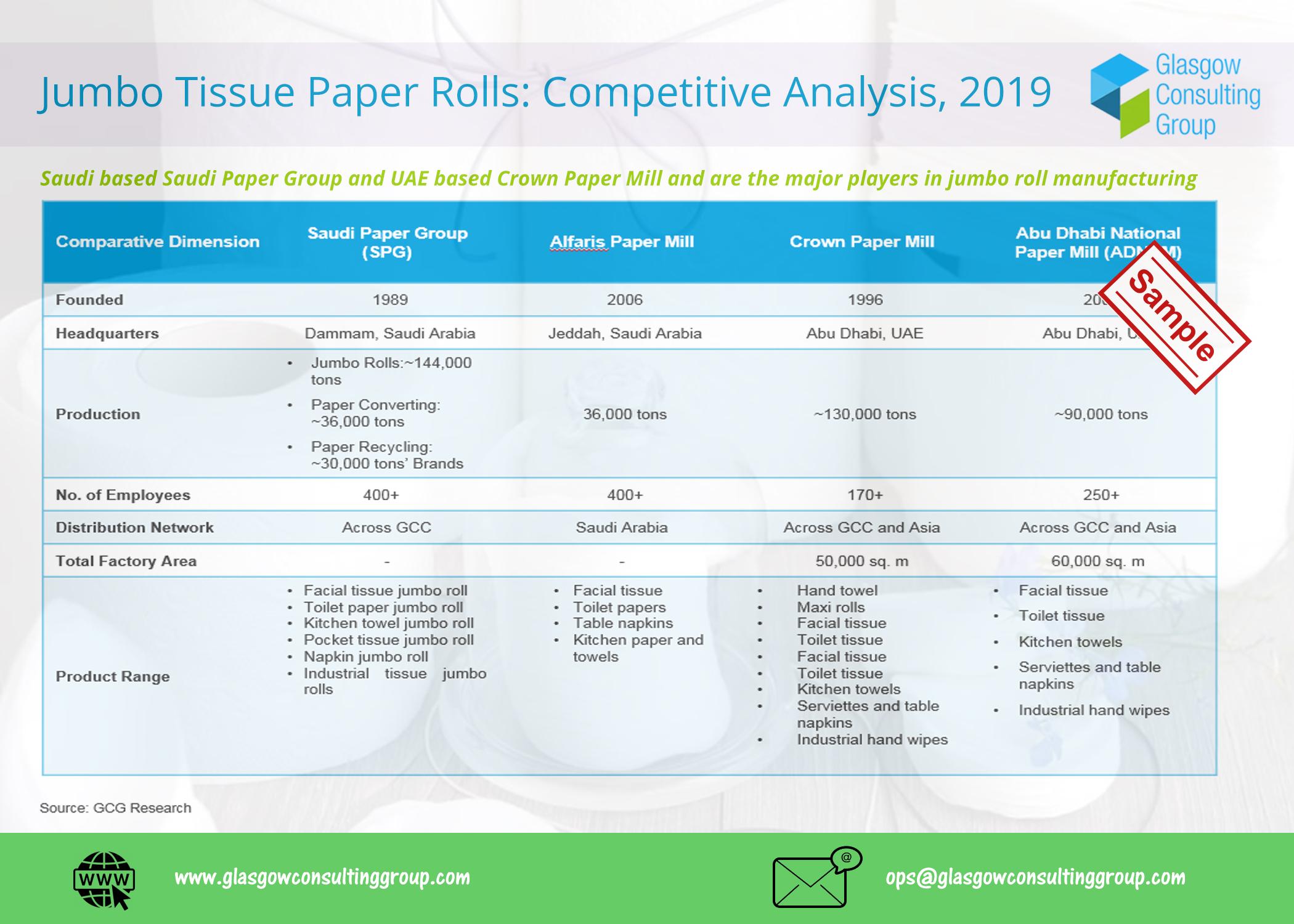4 Jumbo Tissue Competitive Analysis, 2019