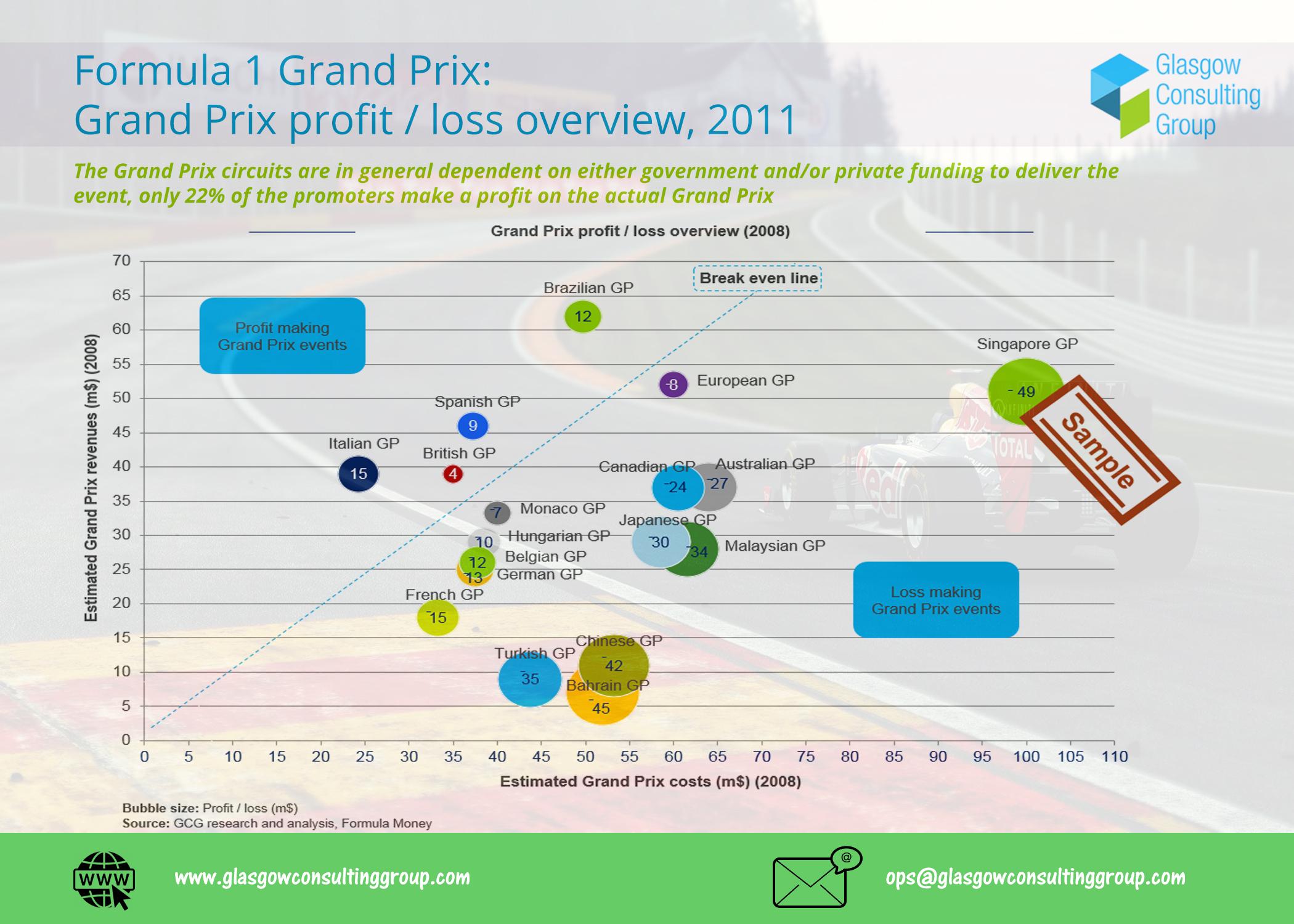 6-F1 Grand Prix Grand Prix Profit, Loss overview