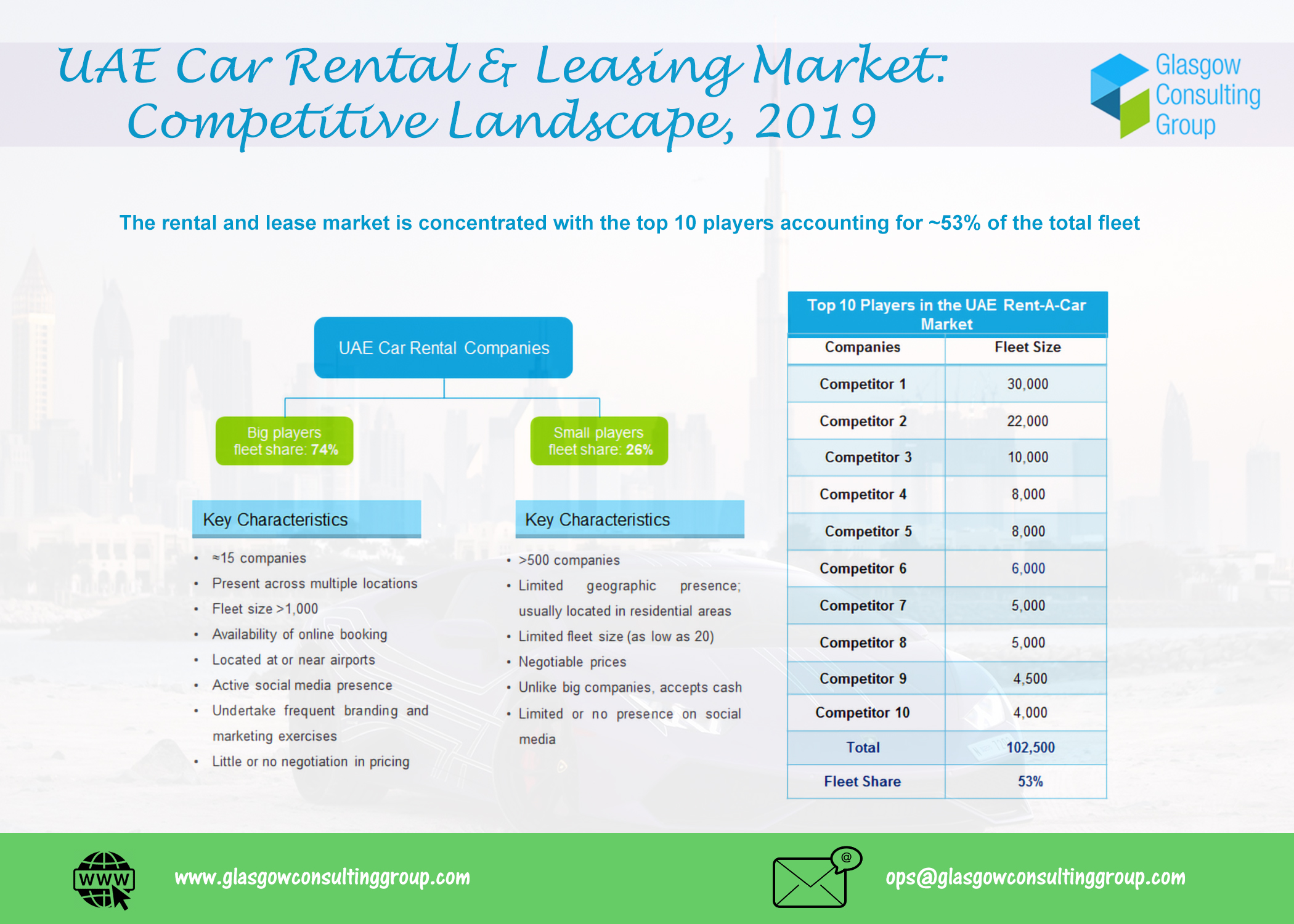 UAE Car Rental and Leasing Market Competitive Landscape 2019