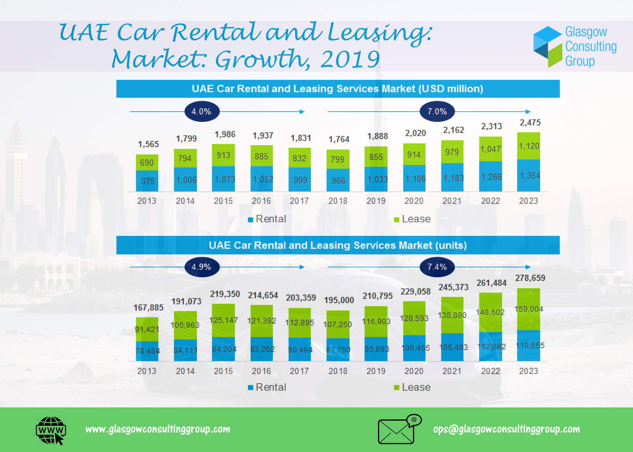 UAE Car Rental and Leasing Market Growth 2019