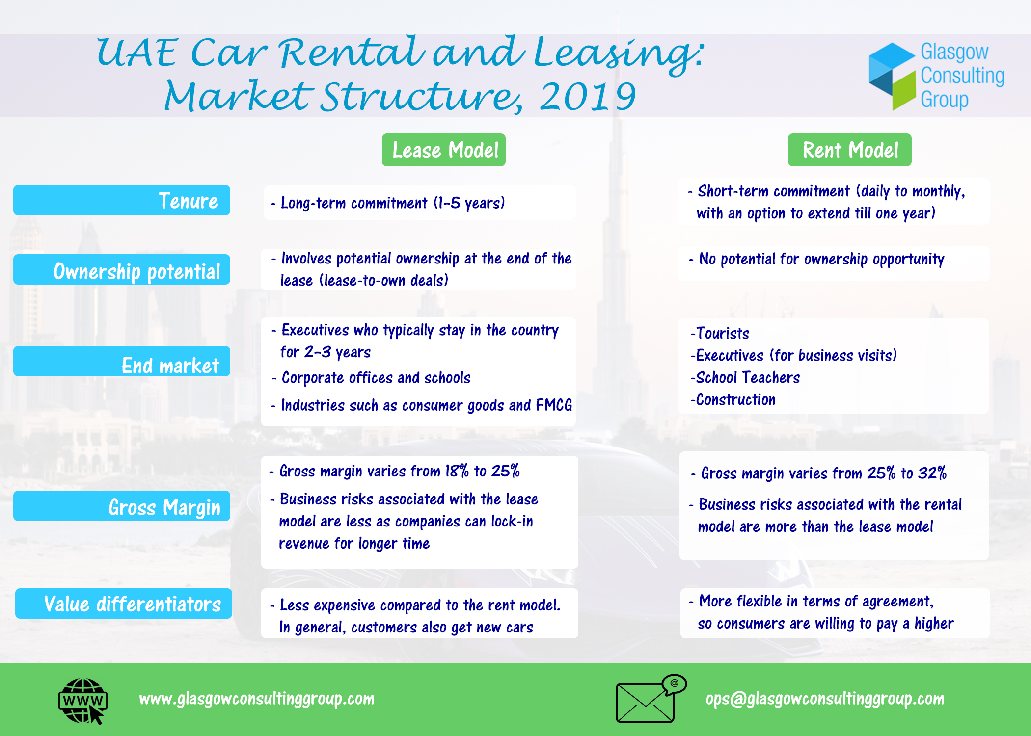 UAE Car Rental and Leasing Market Structure 2019