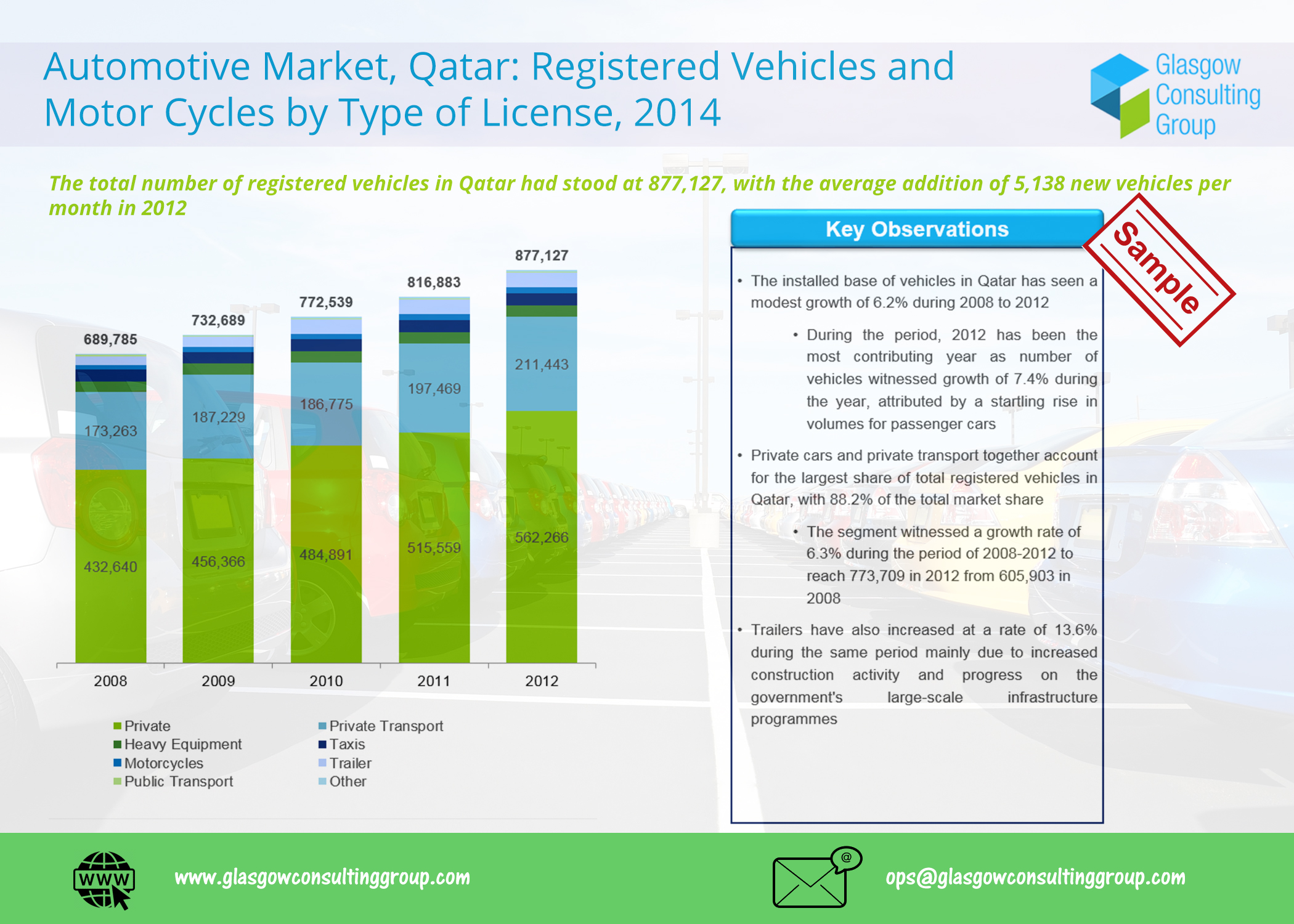 1 Automotive Market, Qatar Registered Vehicles and Motor Cycles by Type of License, 2014