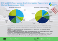 1 PVC and PPR Pipes Market Study, Competitor Assessment, Market Share Analysis, 2014