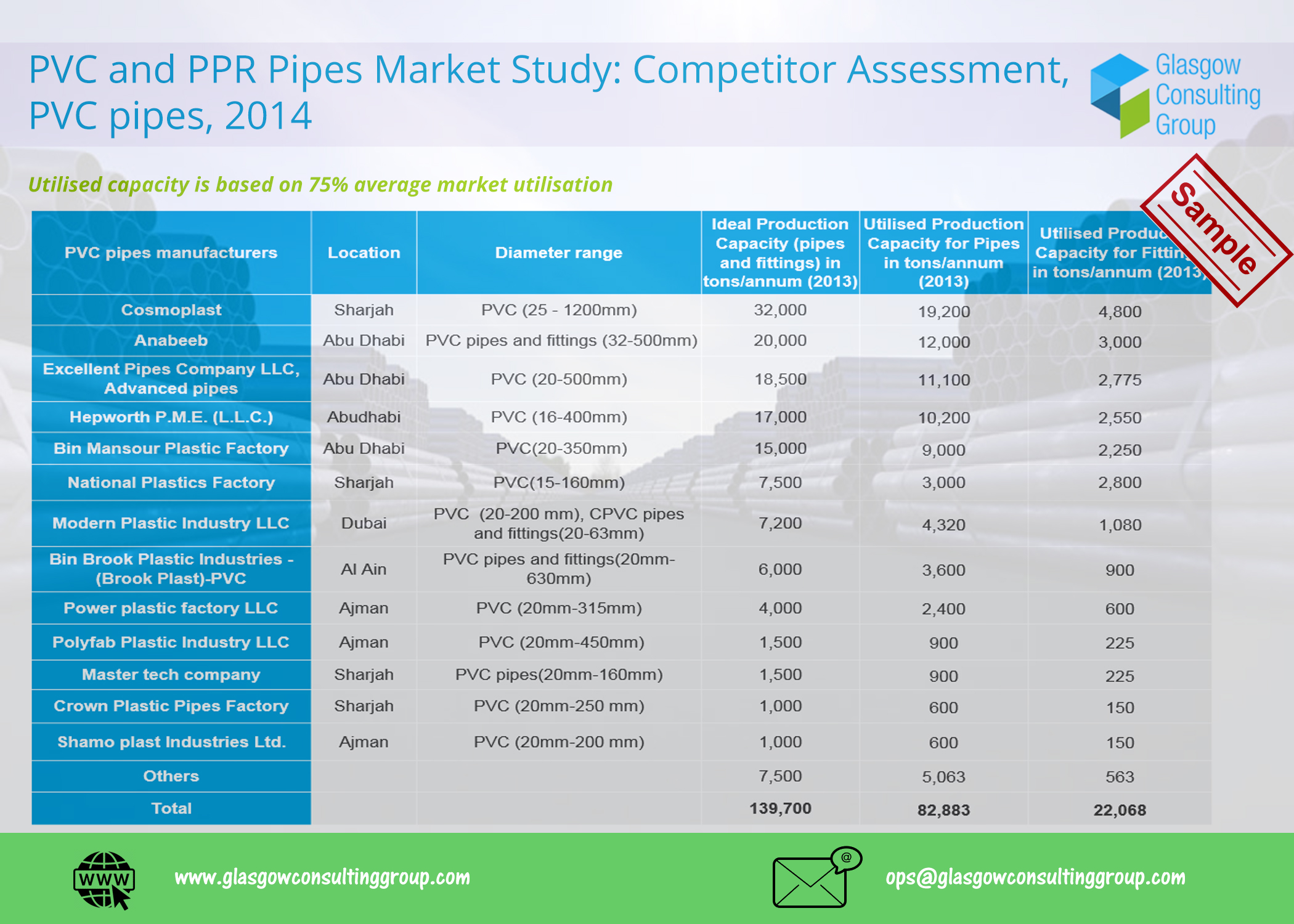 2 PVC and PPR Pipes Market Study, Competitor Assessment, PVC pipes, 2014