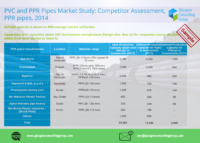 3 PVC and PPR Pipes Market Study, Competitor Assessment, PPR pipes, 2014