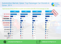 4 Automotive Market, Qatar, Top Passenger Car Brands in Qatar, 2014