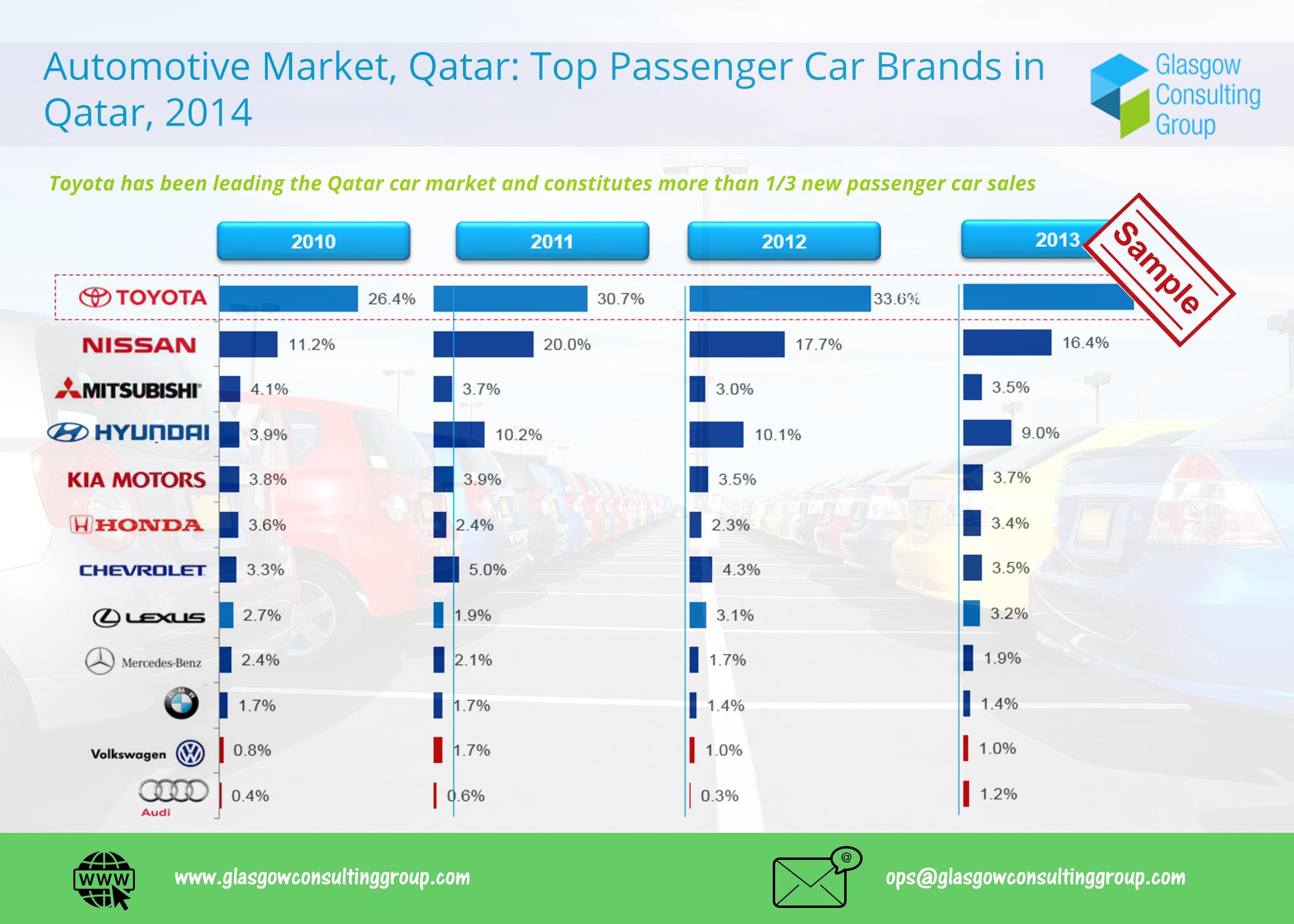 4 Automotive Market, Qatar, Top Passenger Car Brands in Qatar, 2014