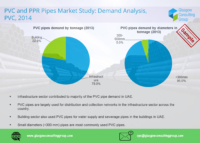 5 PVC and PPR Pipes Market Study, Demand Analysis, PVC, 2014