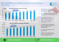 6 PVC and PPR Pipes Market Study, Demand Analysis, PPR, 2014
