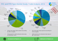 7 PVC and PPR Pipes Market Study, Trade Analysis, 2014