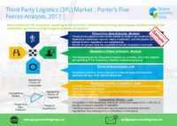 11 Third Party Logistics 3PL Market Porter's Five Forces