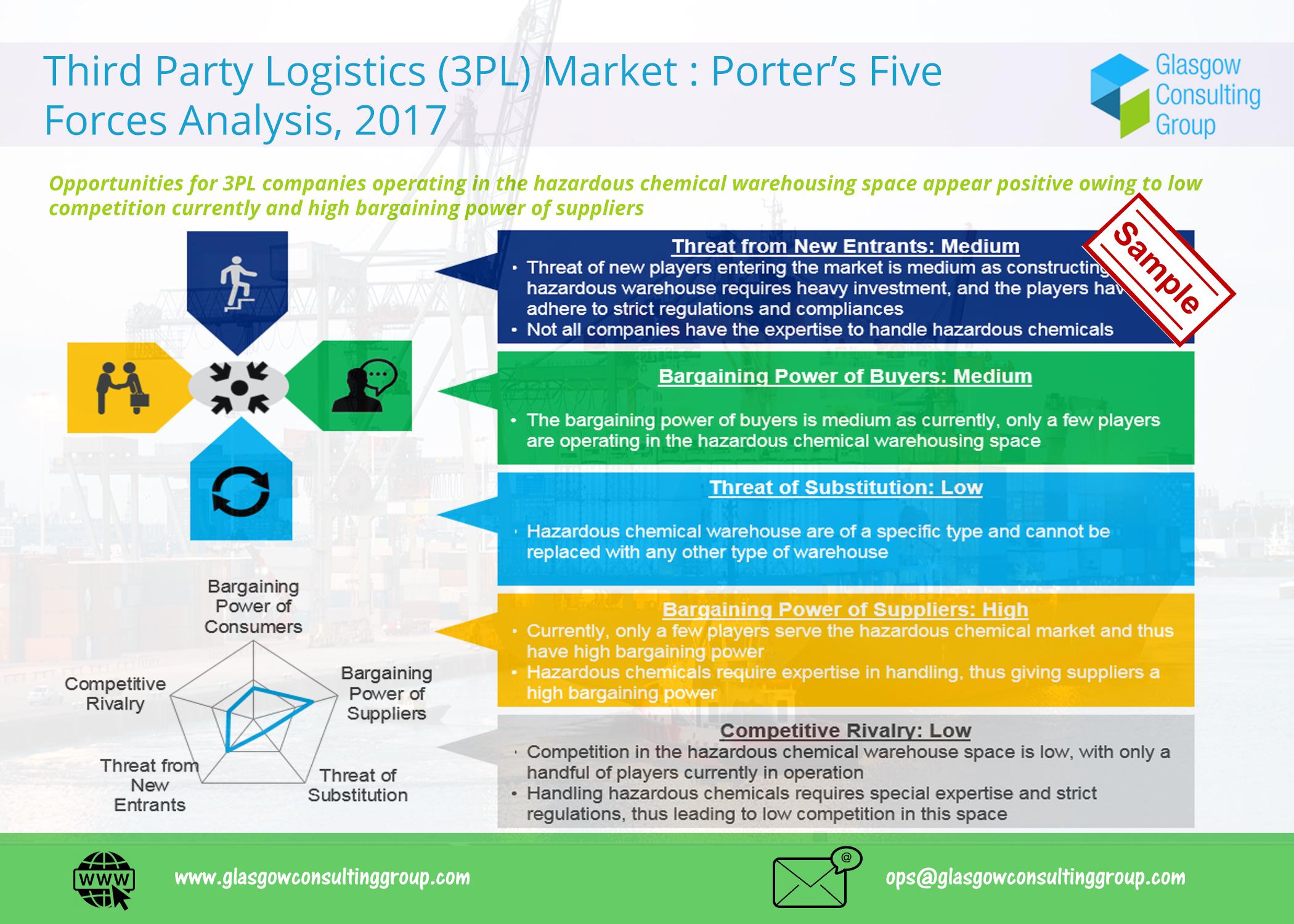 11 Third Party Logistics 3PL Market Porter's Five Forces
