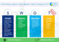 12 Third Party Logistics 3PL Market SWOT Analysis, 2017