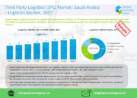 13 Third Party Logistics 3PL Market Saudi Arabia, 2017