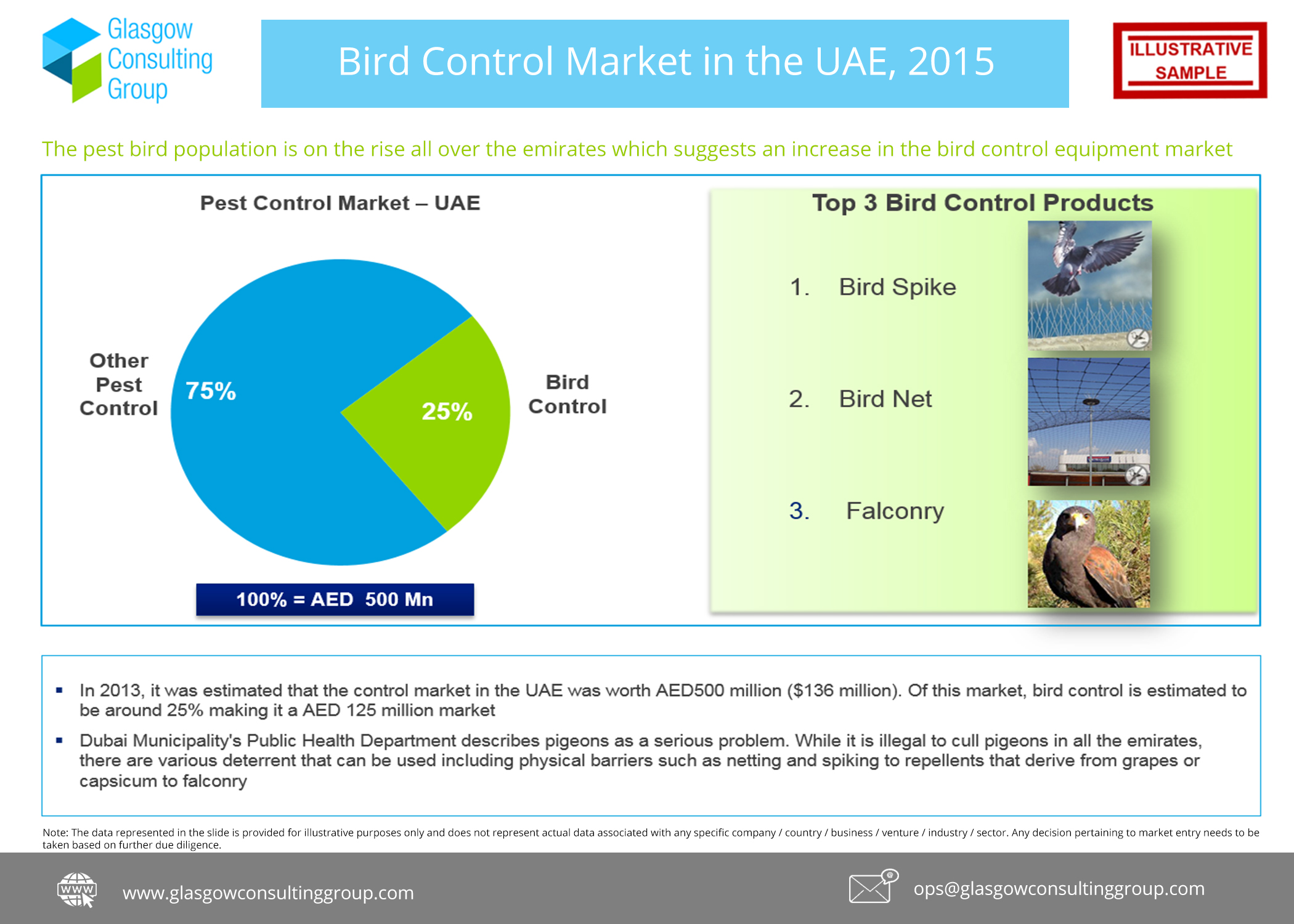 2 Bird Control Market in the UAE, 2015
