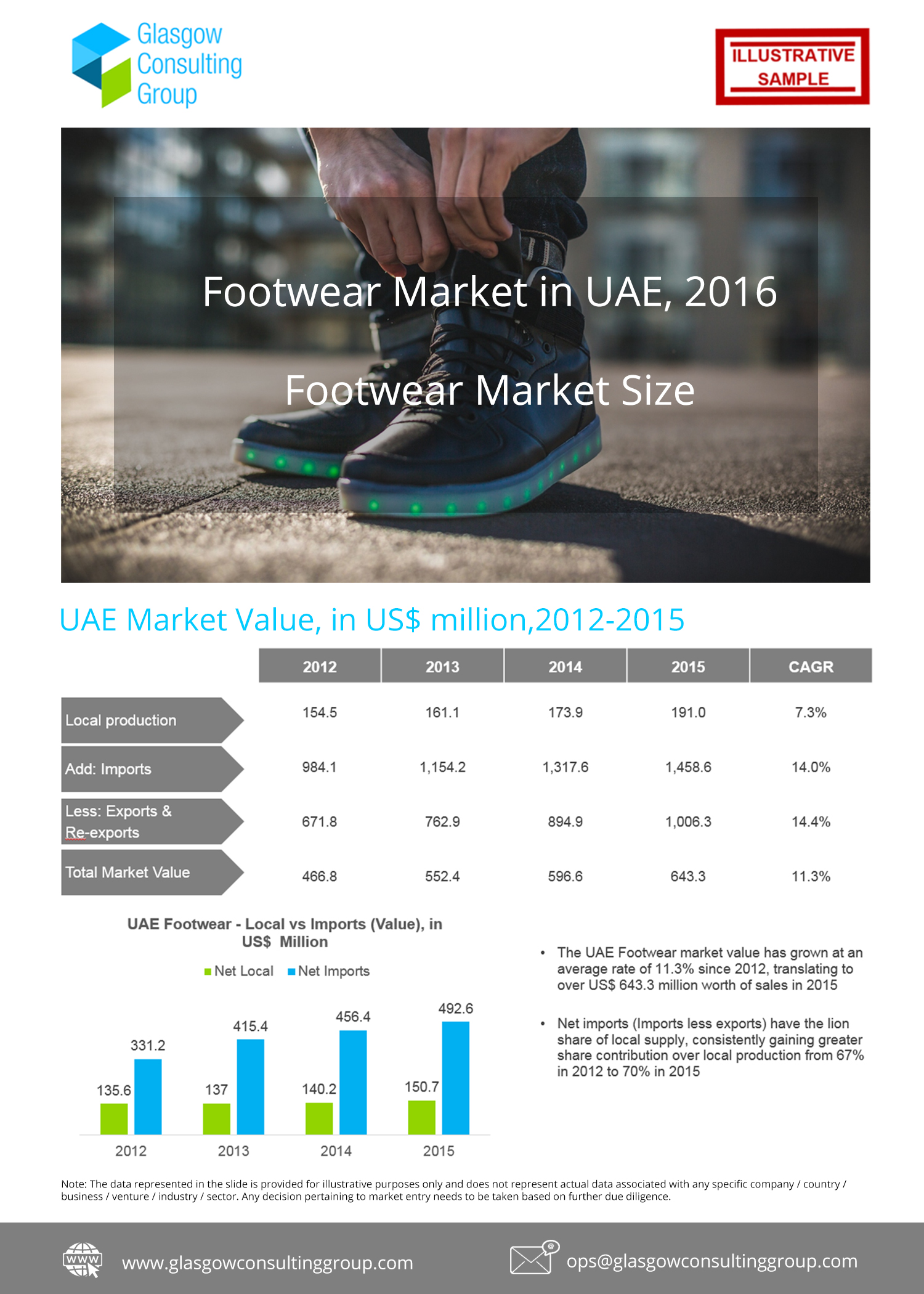 2 Footwear Market in UAE, 2016 Footwear Market Size