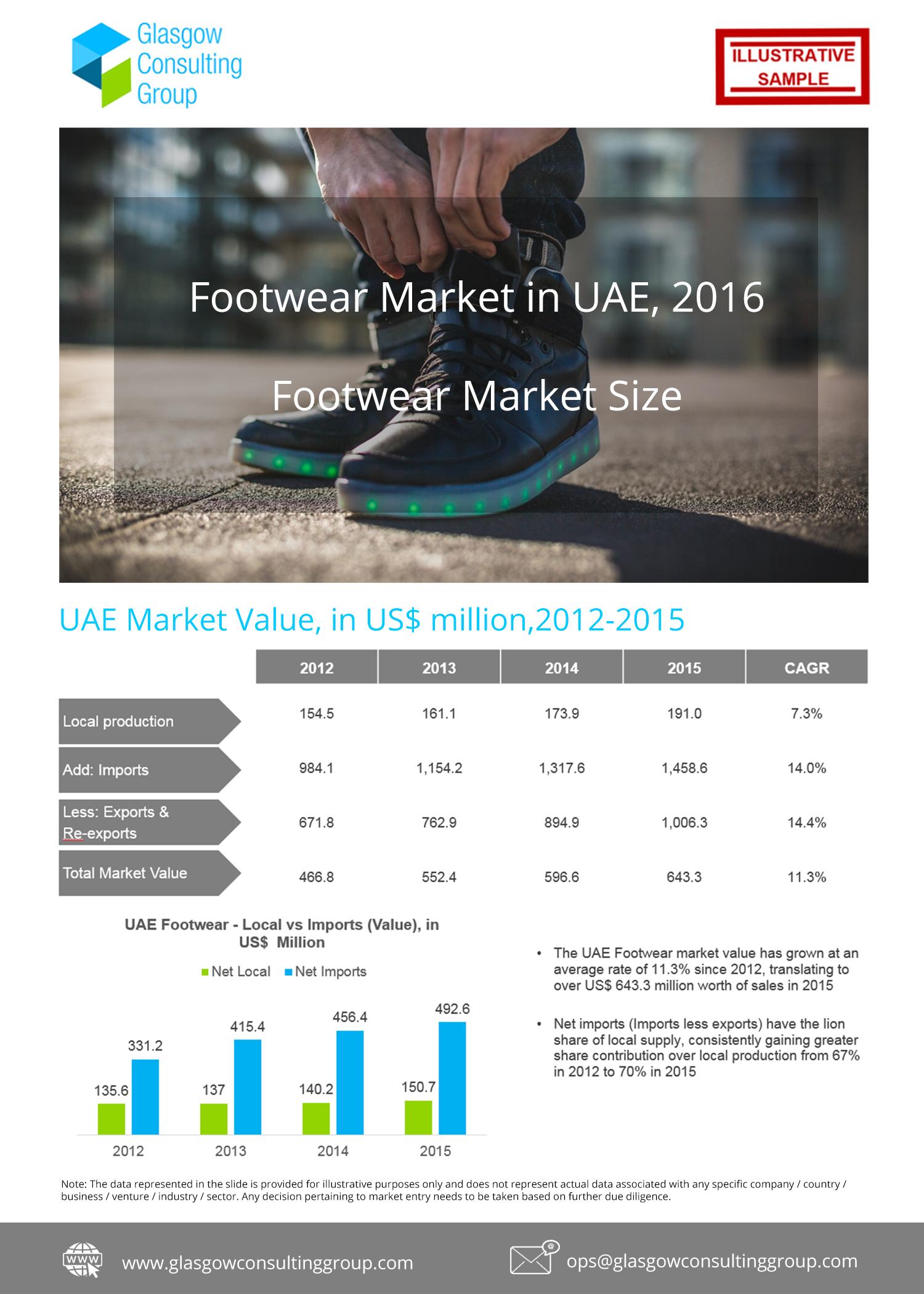 3 Footwear Market in UAE, 2016 Footwear Market Size Cont