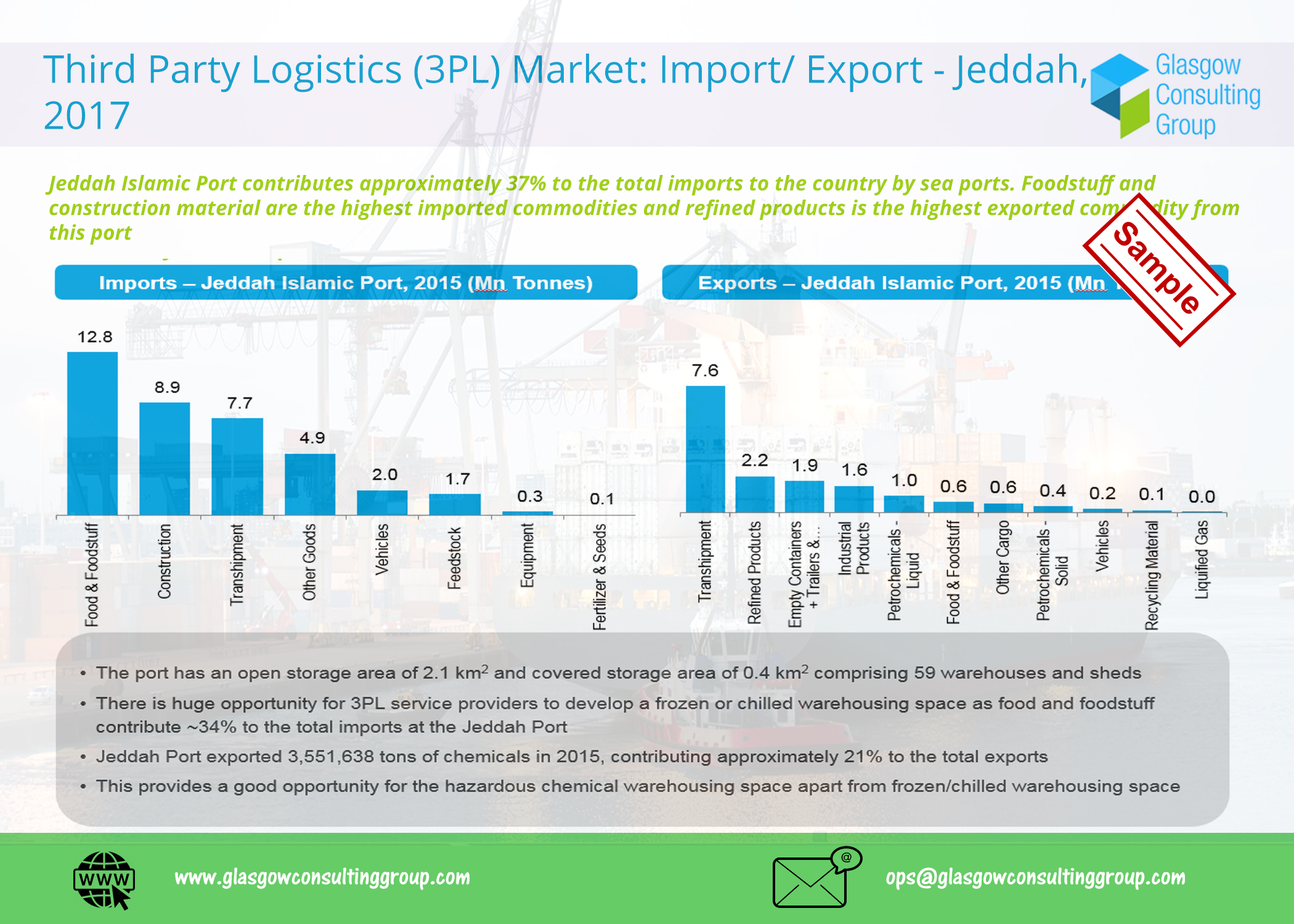 3Third Party Logistics 3PL Market Import Export - Jeddah