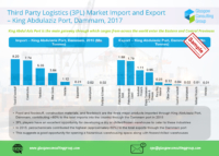 4 Third Party Logistics (3PL) Market Import and Export