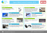 4 Type of Bird Control Products, 2015