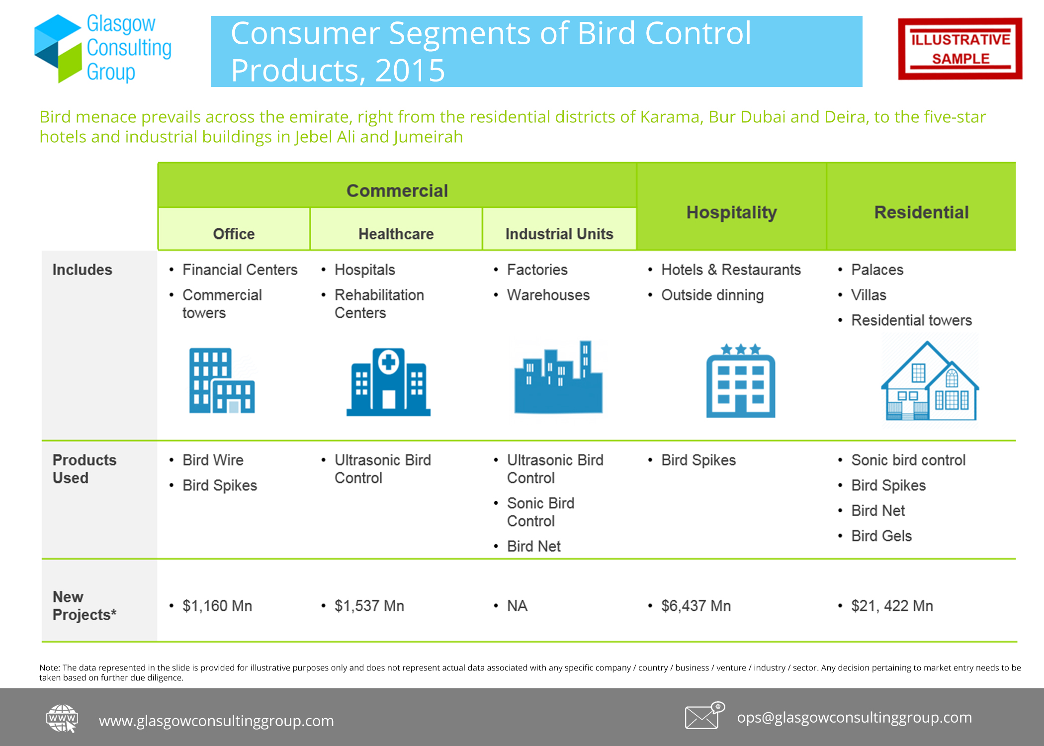 5 Consumer Segments of Bird Control Products, 2015