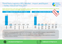 6 Third Party Logistics 3PL Market Import and Export Yanbu Industrial Port, 2017