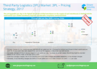 7 Third Party Logistics 3PL Market 3PL – Pricing Strategy, 2017