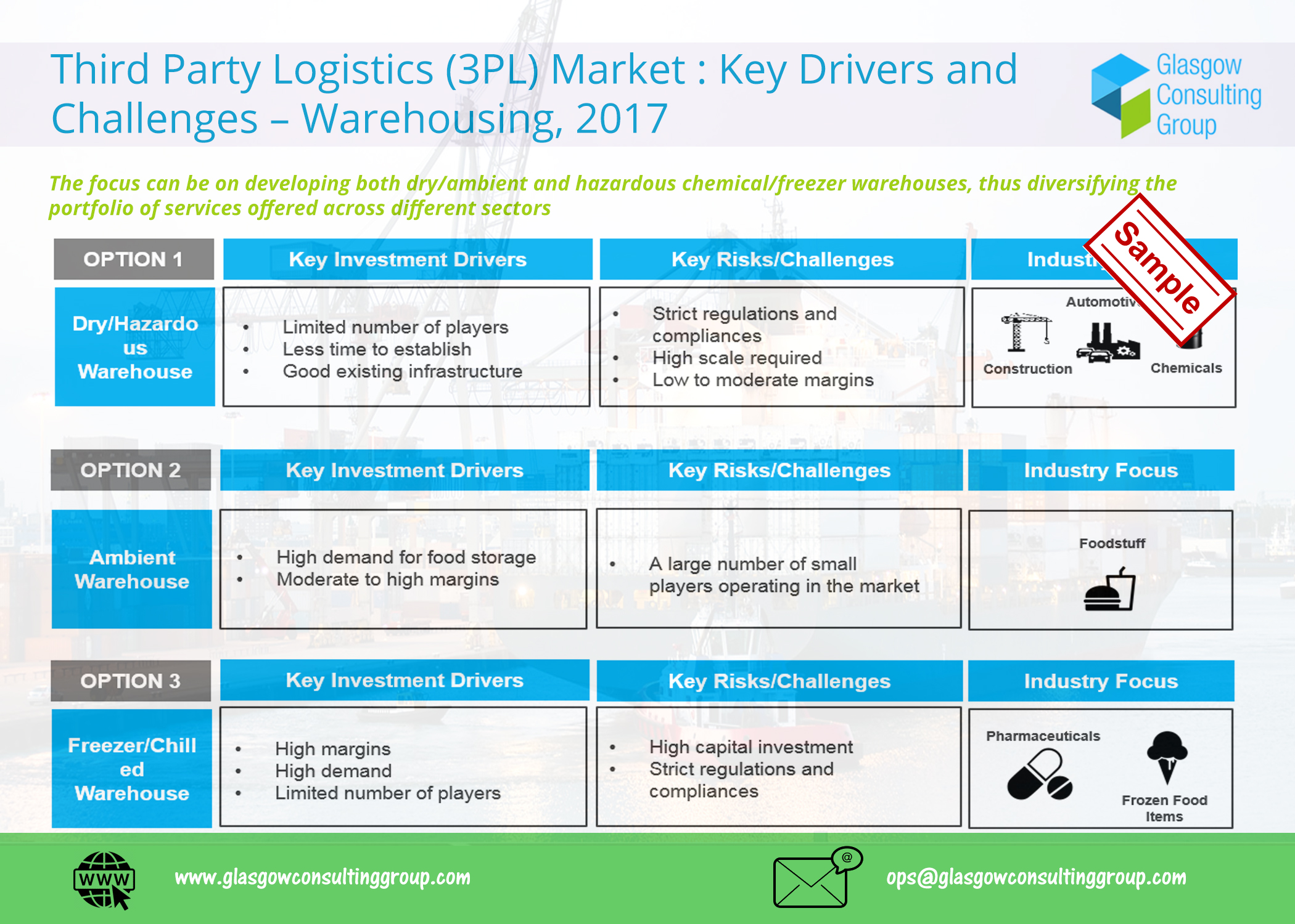 8 Third Party Logistics 3PL Market Key Drivers and Challenges – Warehousing, 2017