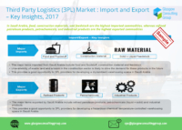 9 Third Party Logistics 3PL Market Import and Export