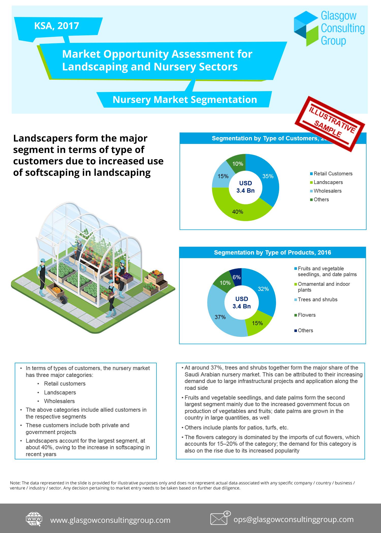 5 Nursery Market Segmentation