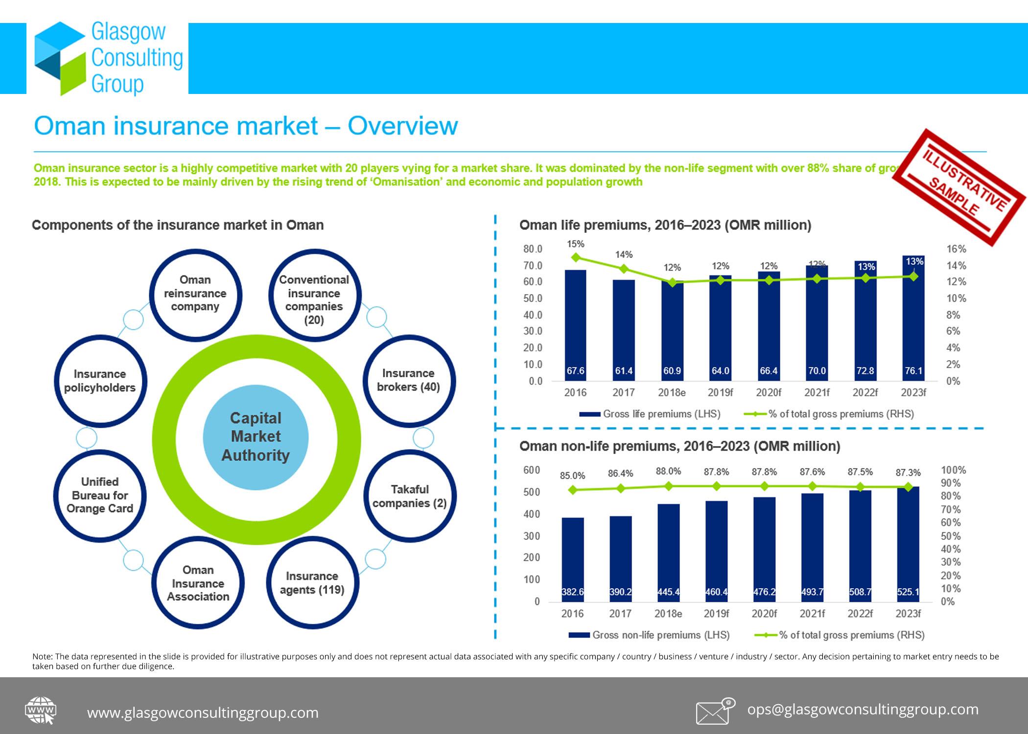 Oman Insurance Study