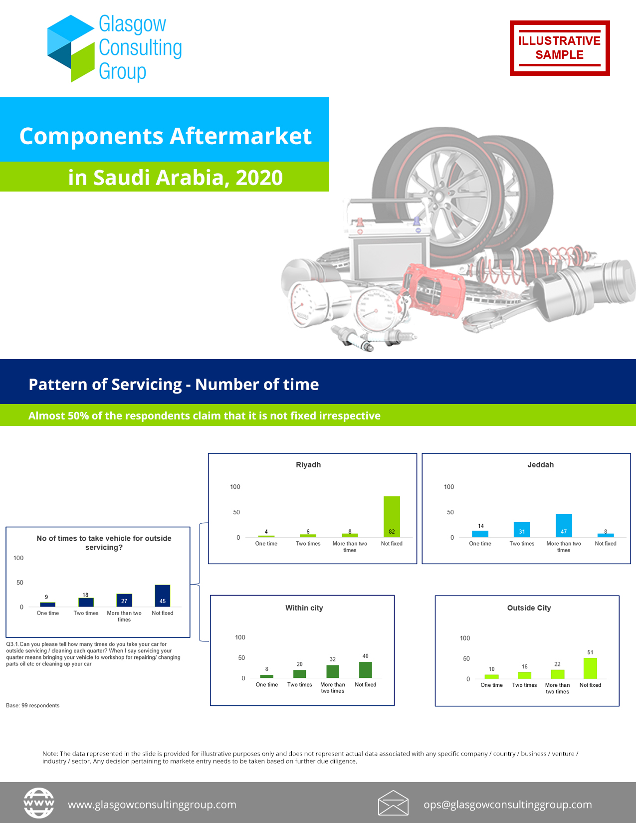 Components Aftermarket in Saudi Arabia, 2020
