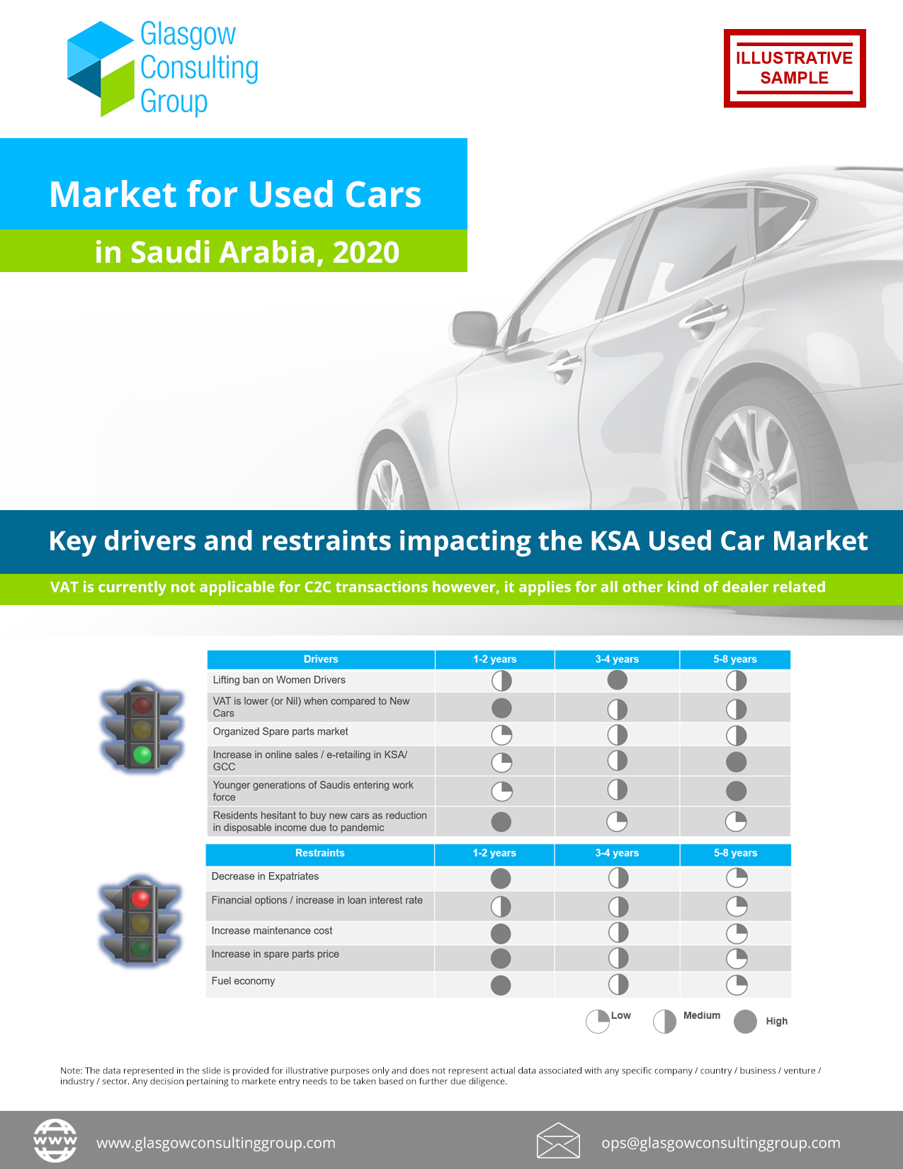 Market for Used Cars in Saudi Arabia, 2020