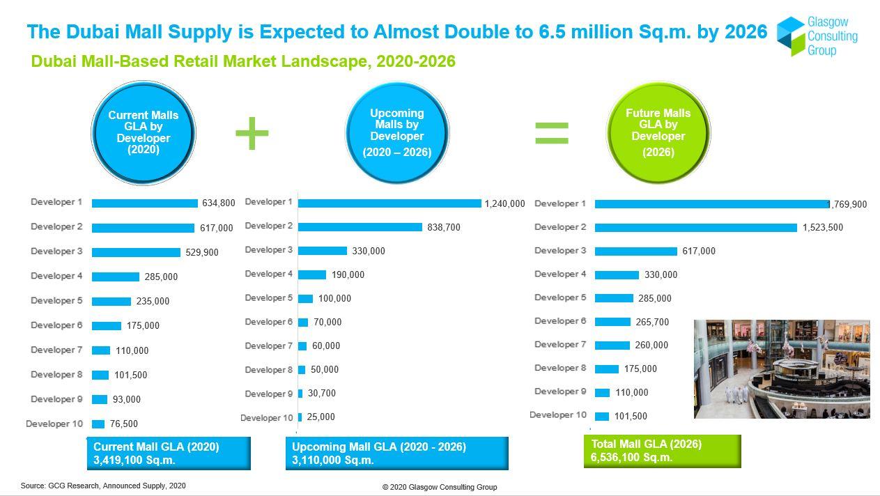 Dubai Mall-Based Retail Market Landscape, 2020-2026