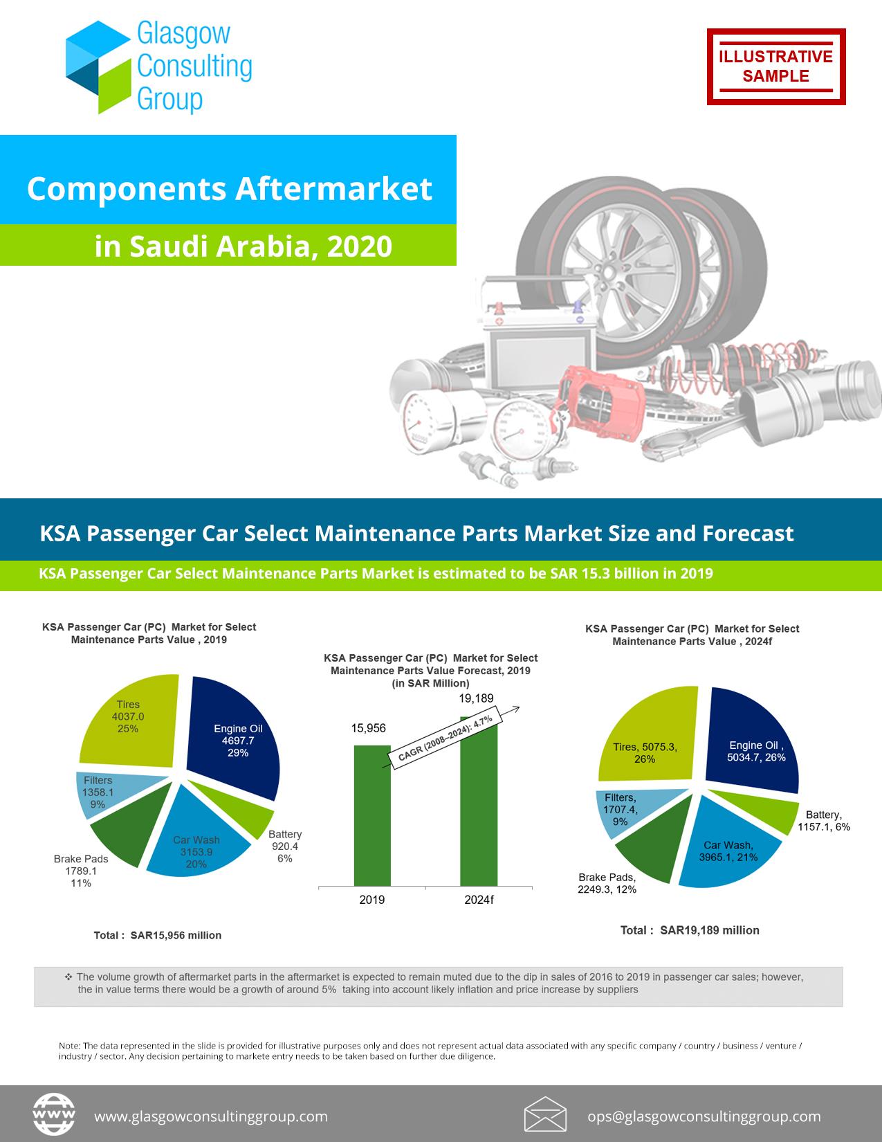 Components Aftermarket in Saudi Arabia, 2020