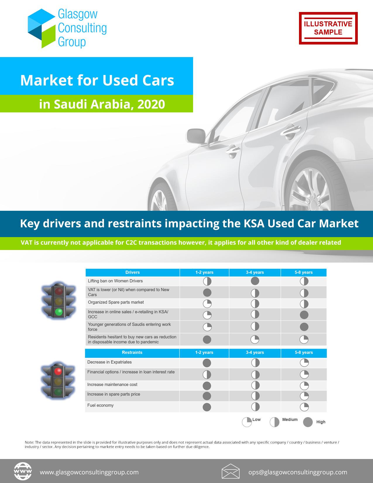 Market for Used Cars in Saudi Arabia, 2020